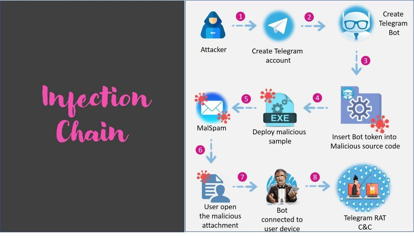 C:\Users\omerh\Desktop\special_assginments\toxic eye telegram\teelgram_rat_infection_chain.jpg