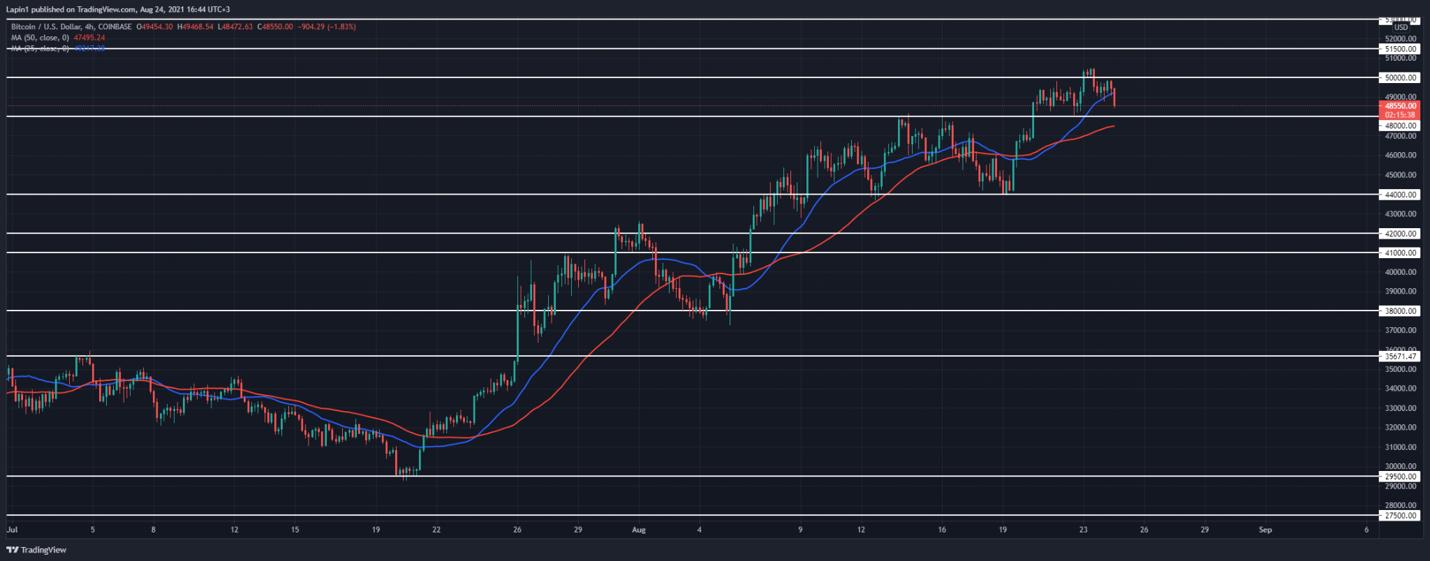 Bitcoin Price Analysis: BTC retraces from $50,000, will $48,000 hold?