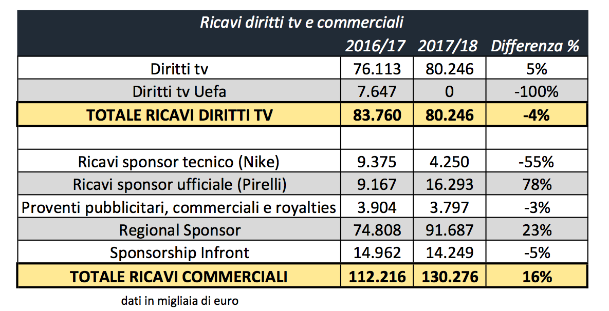 Ricavi Inter: 2016/17 - 2017-18