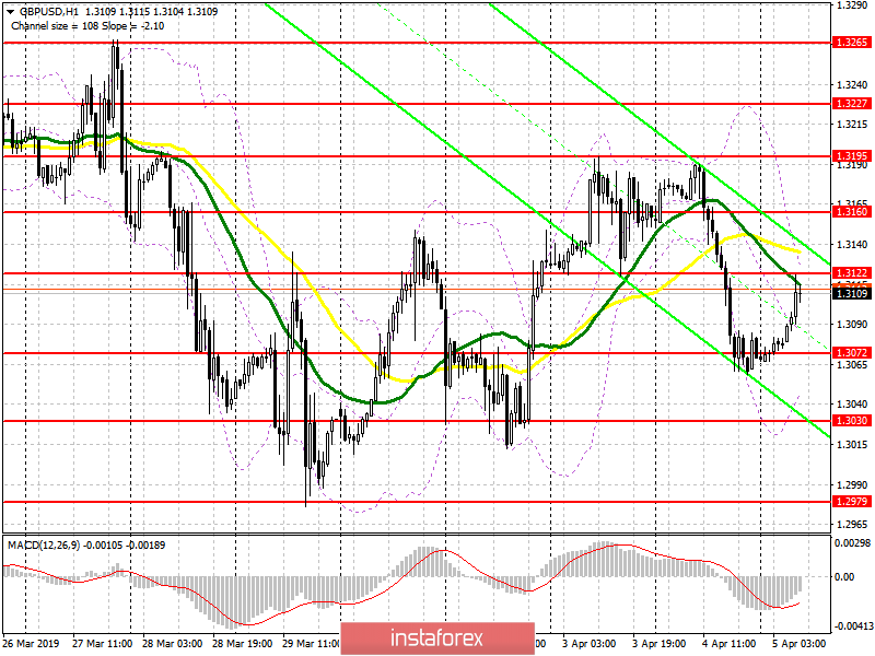 GBP/USD: plan for the European session on April 5. A large lower border of the ascending channel is built on the pound