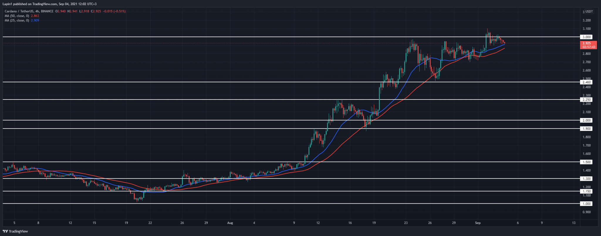 Cardano Price Analysis: ADA briefly moves above $3, set for a retracement today?