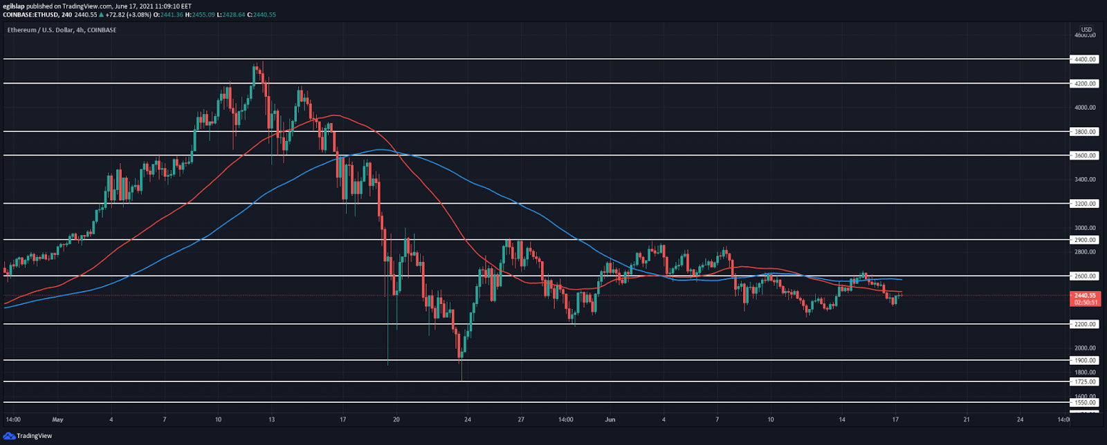 Ethereum price analysis: Ethereum establishes a higher low at $2,350, prepares to spike higher? 2