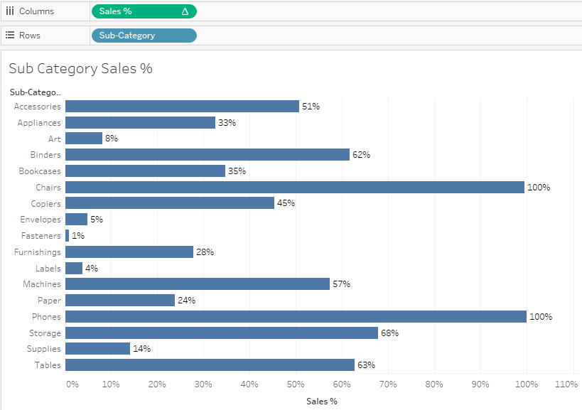 Gauge Chart In Tableau |Tableau Community Forums