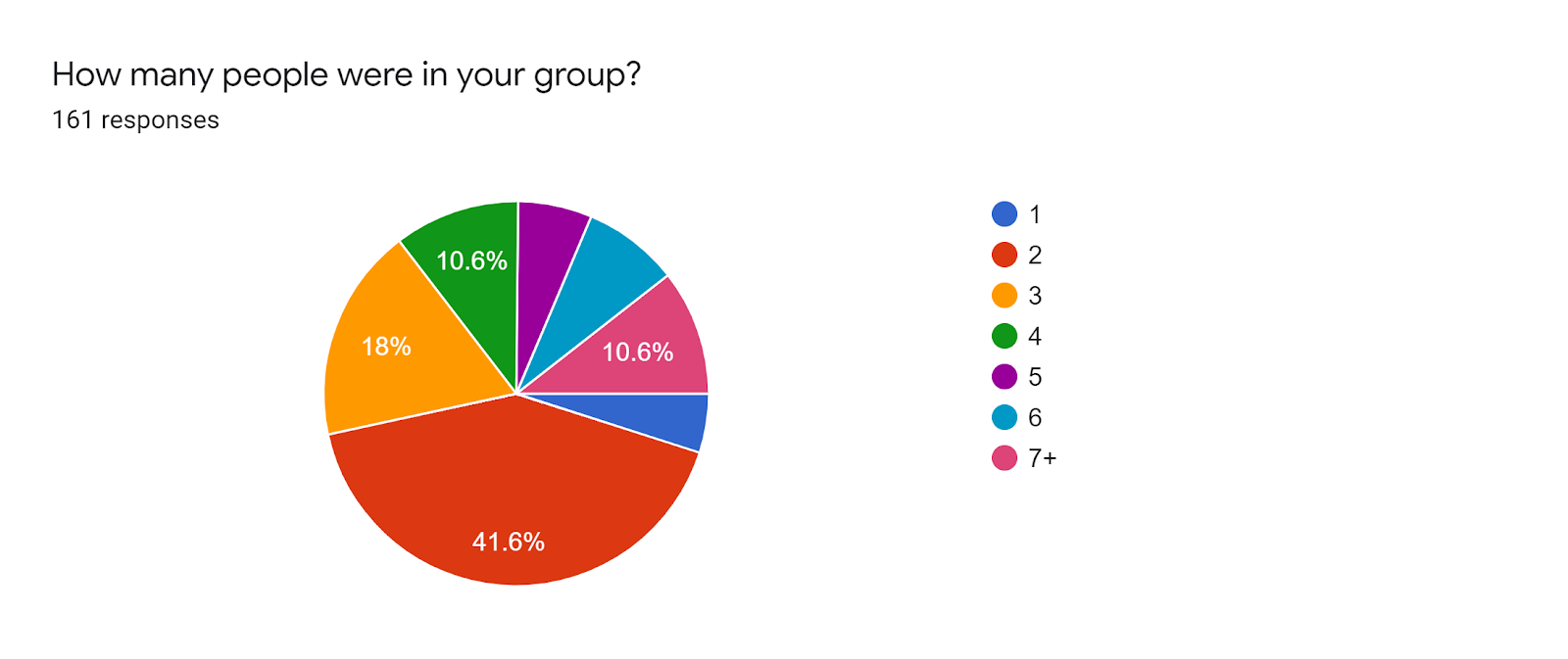 Forms response chart. Question title: How many people were in your group?. Number of responses: 161 responses.