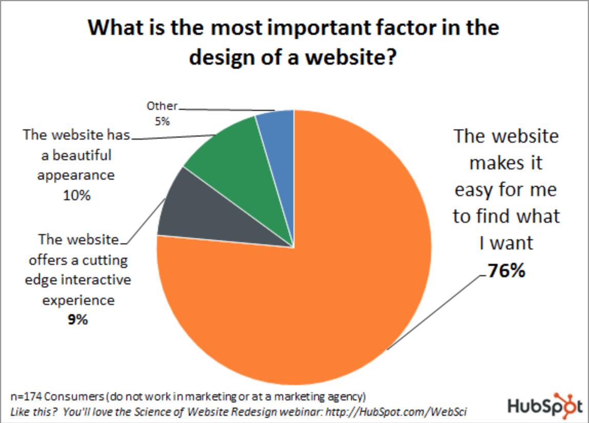 Umfrage Wichtigkeit an einer Website