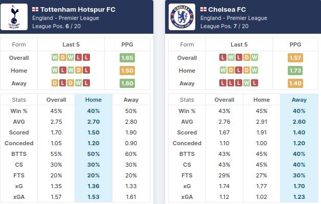 Tottenham vs Chelsea - Pre-Match Statistics - 04/02/2021