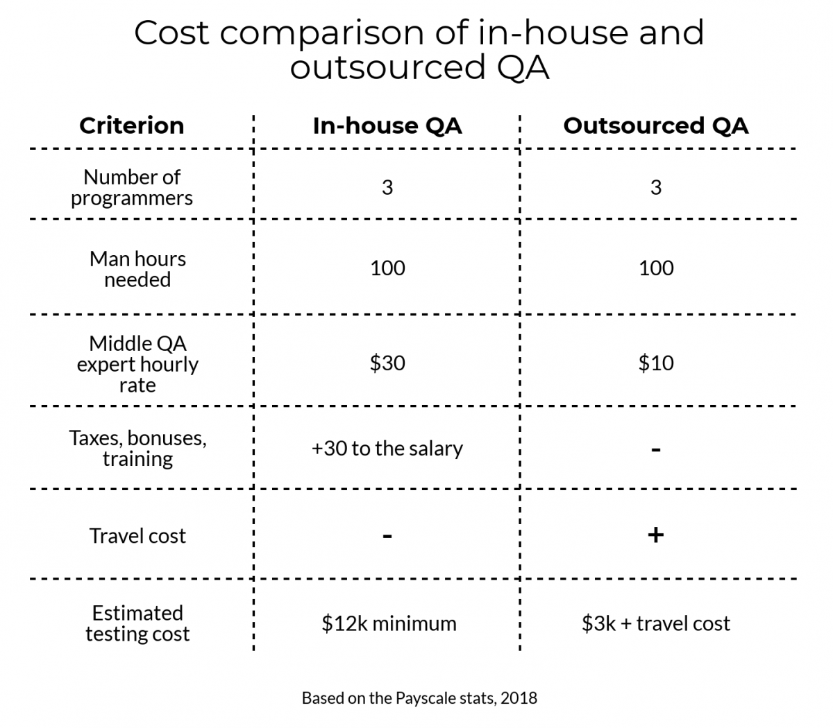outsource-vs-inhouse-price