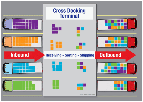 Diagram showing the basic process of cross-docking in a warehouse