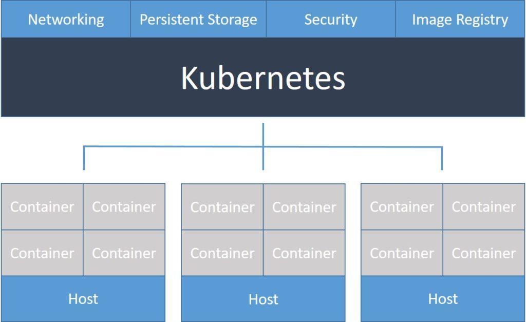 basic-components-of-kubernetes(1).jpg