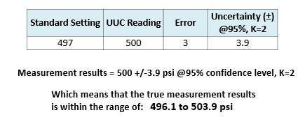 Error vs. Uncertainty