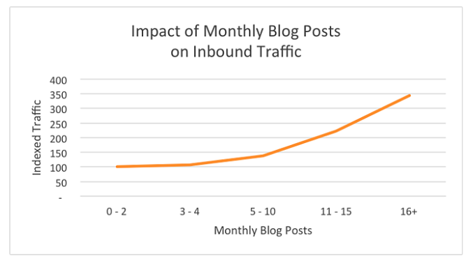 Chart showing monthly blog posts and the relationship to inbound traffic