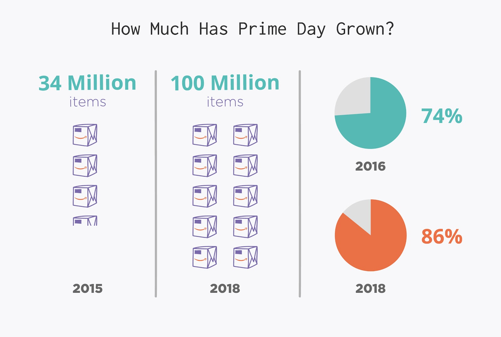 How Much Has Prime Day Grown?