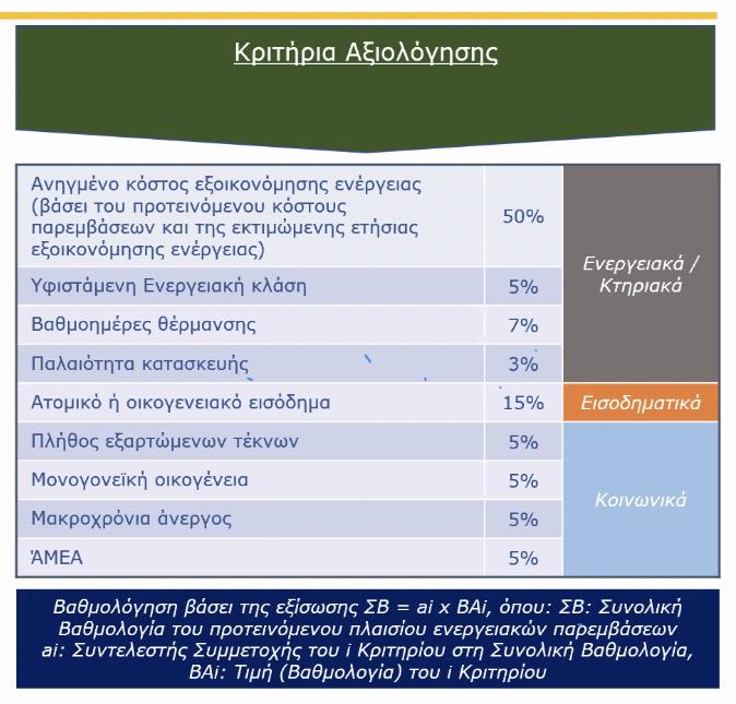 Κριτήρια αξιολόγησης