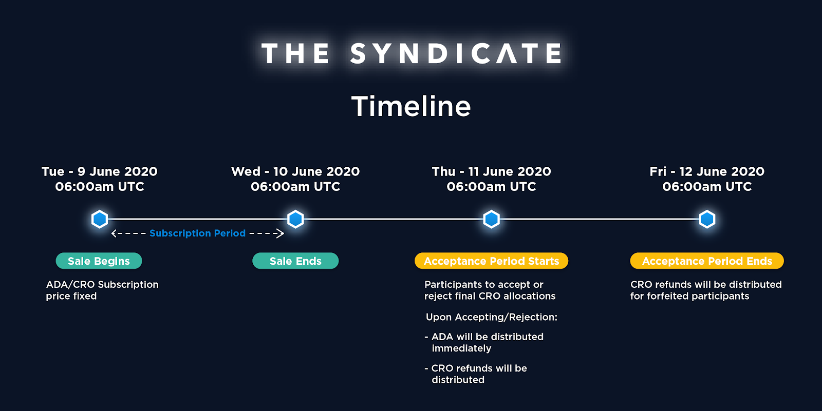 Image showing the timeline for the ADA sale event. (Source: Crypto.com.