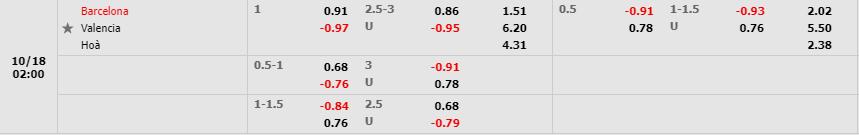 Tỷ lệ kèo trận Barcelona vs Valencia theo Fb88