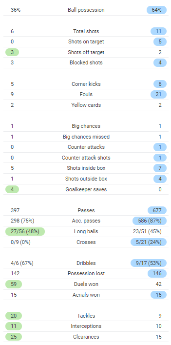 Game Stats