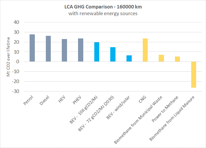 LCA GHG emissions comparison over the whole lifetime of the vehicle