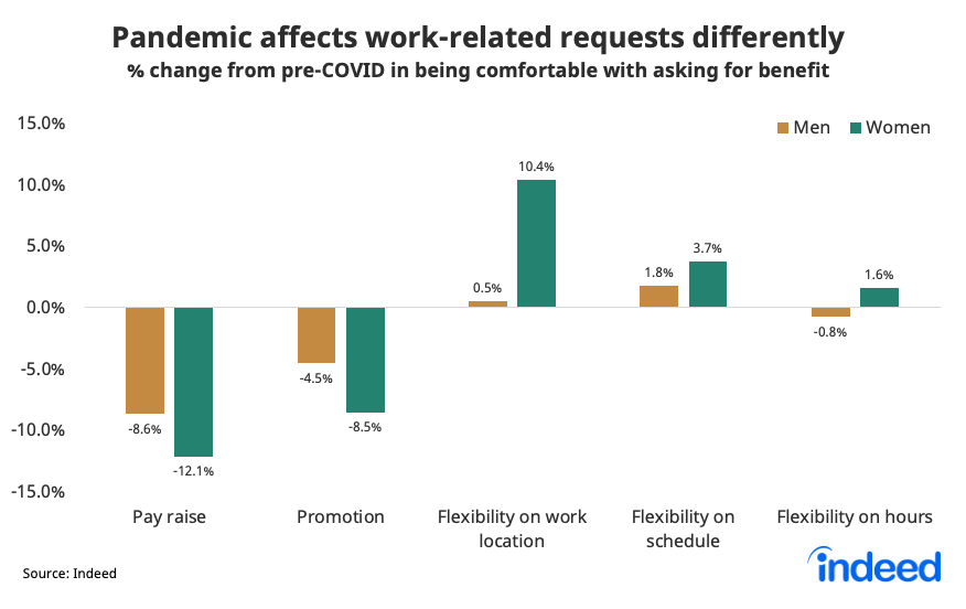 Bar chart showing how the pandemic affects work-related requests differently between men and women