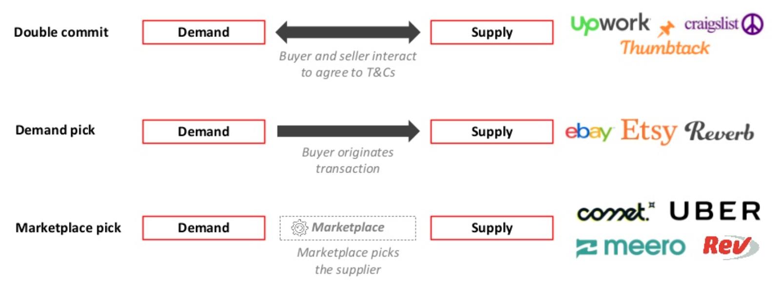 Tipos de Marketplaces
