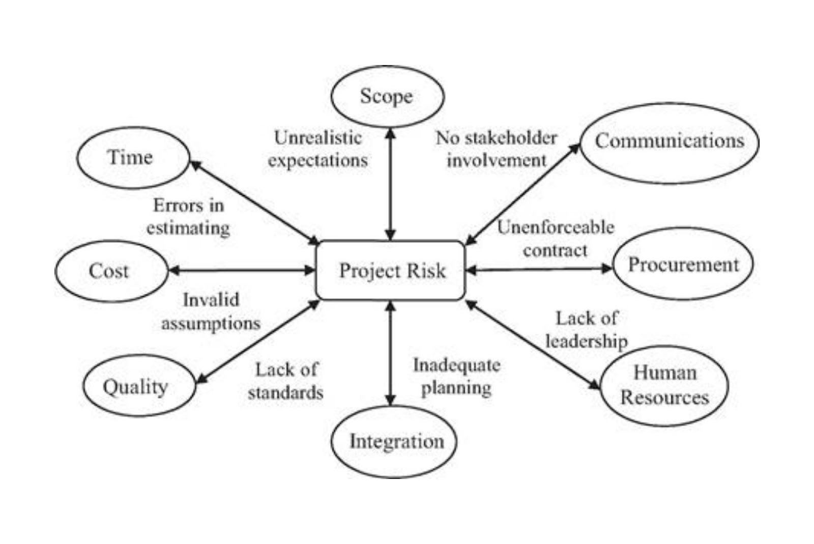 Types of risk in software development
