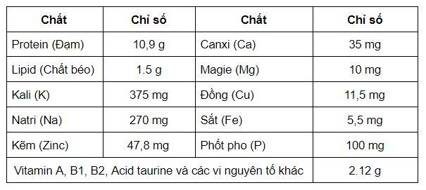 chỉ số dinh dưỡng có trong thịt hàu sữa