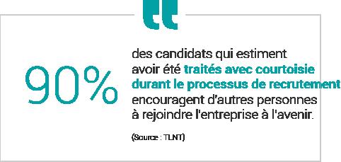 90% des candidats qui estiment avoir été traités avec courtoisie durant le processus de recrutement encouragent d'autres personnes à rejoindre l'entreprise à l'avenir