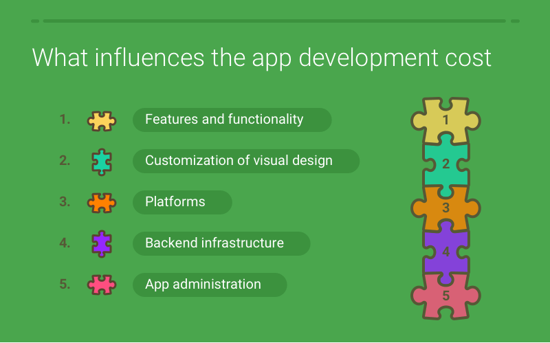what influences the cost to create an app