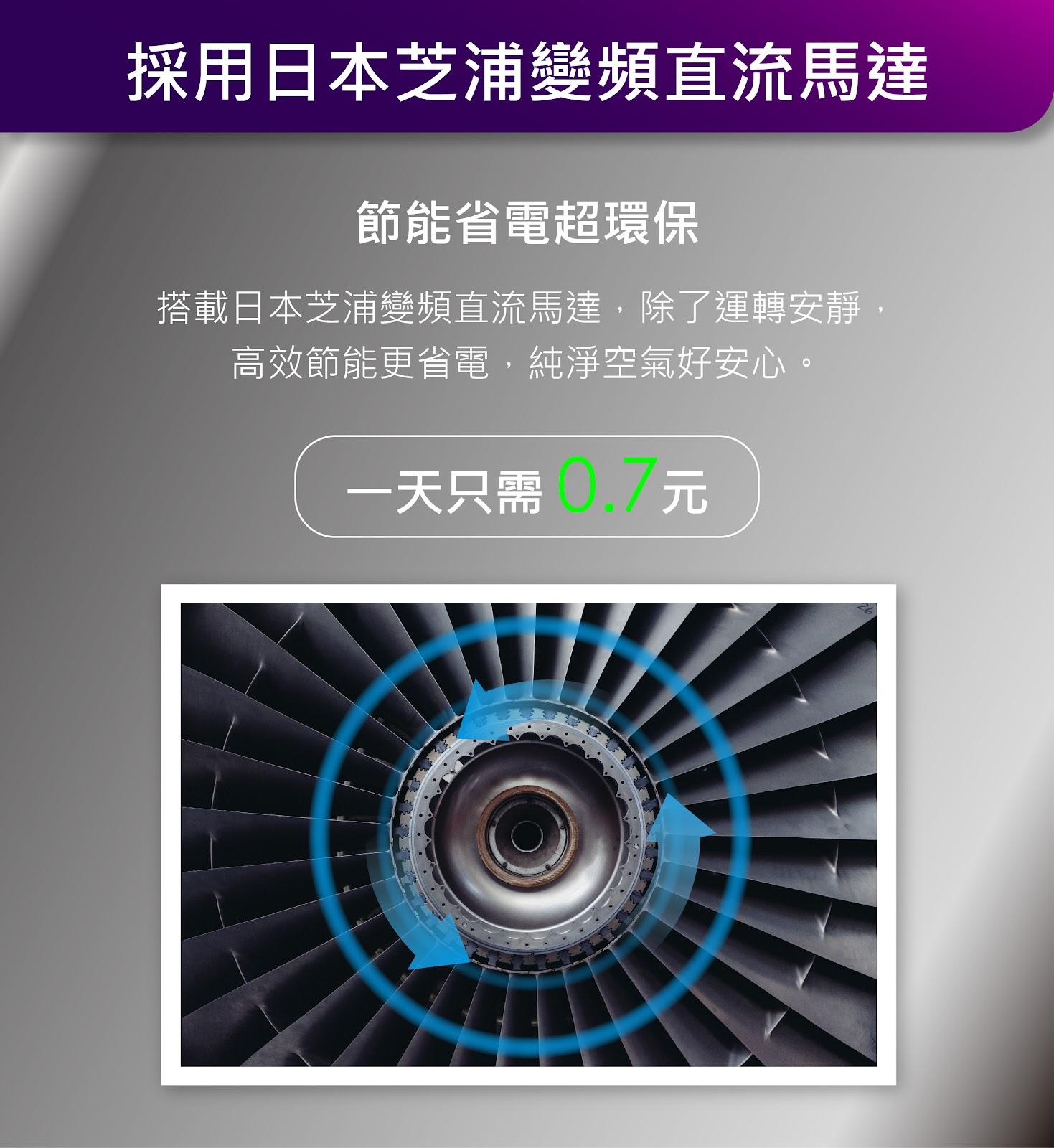 空氣清淨機推薦
