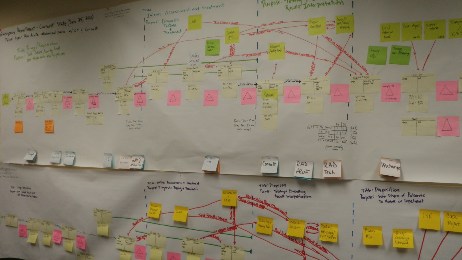 Process visualizations mapped out in a conference room