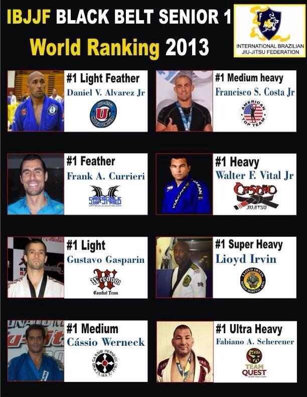 2013-IBJJF-World Championship-Rankings-no.1-Frank-Anthony-Curreri-mindjitsu-motivation.jpg