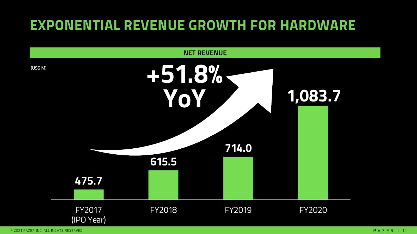 https://mk0thesmartinve6fs8d.kinstacdn.com/wp-content/uploads/2021/03/Razer-Revenue-Growth.png