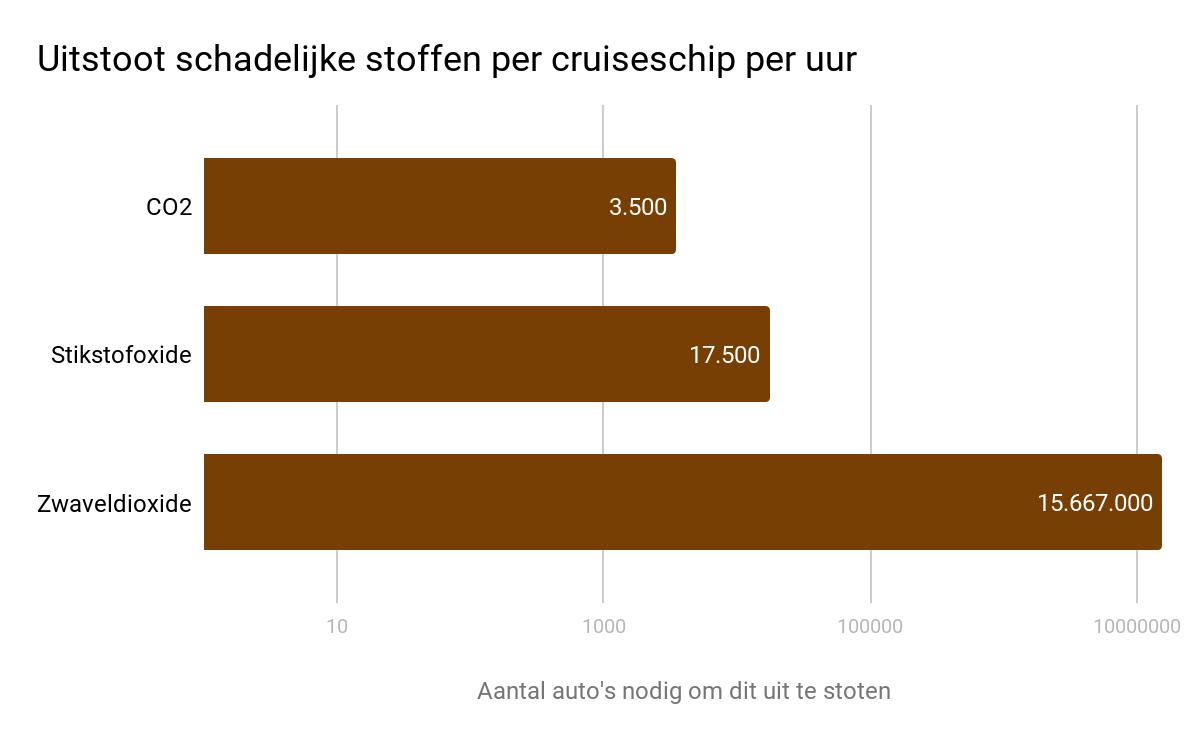 In deze grafiek vergelijken we de uitstoot van cruiseschepen met die van auto's. In een uur aan de kade stoot een cruiseschip evenveel koolstofdioxide uit als 3.500 auto's, evenveel stikstofoxide als 17.500 auto's, en evenveel zwaveldioxide als 15.667.000 auto's.
