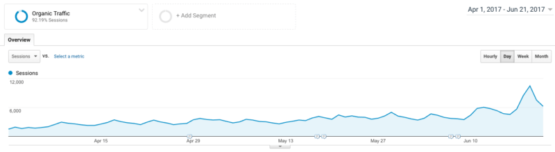 SEO Case Study: The EXACT method to go from Zero to 100,000+ visitors in 12 months 10
