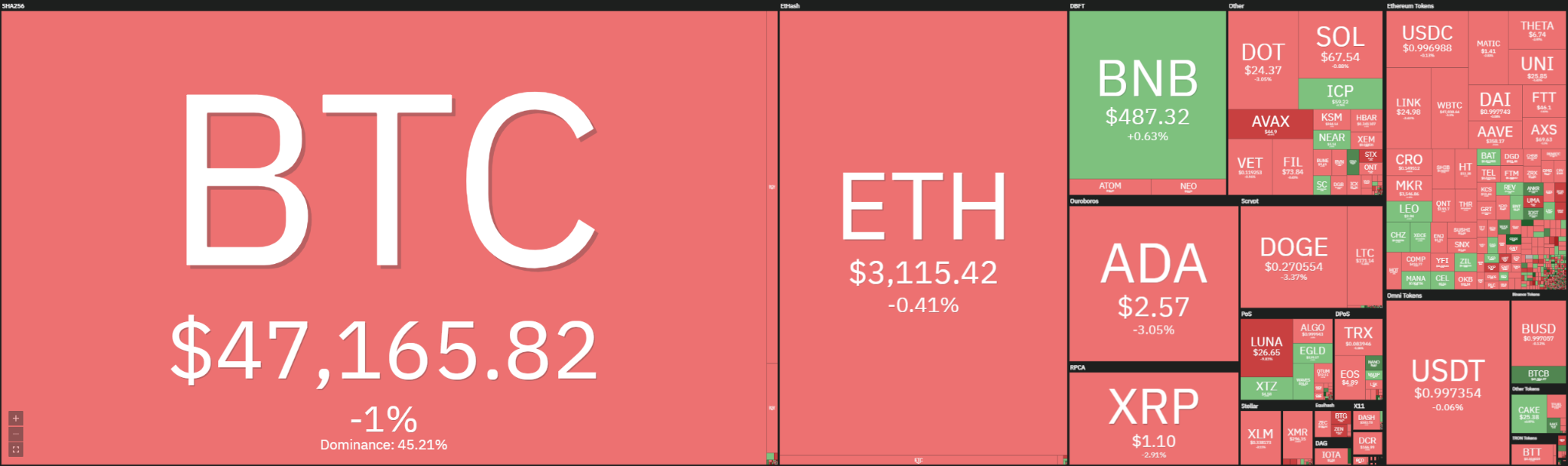 Ethereum Price Analysis: ETH spikes below $3,100, set to slowly reverse today? 1
