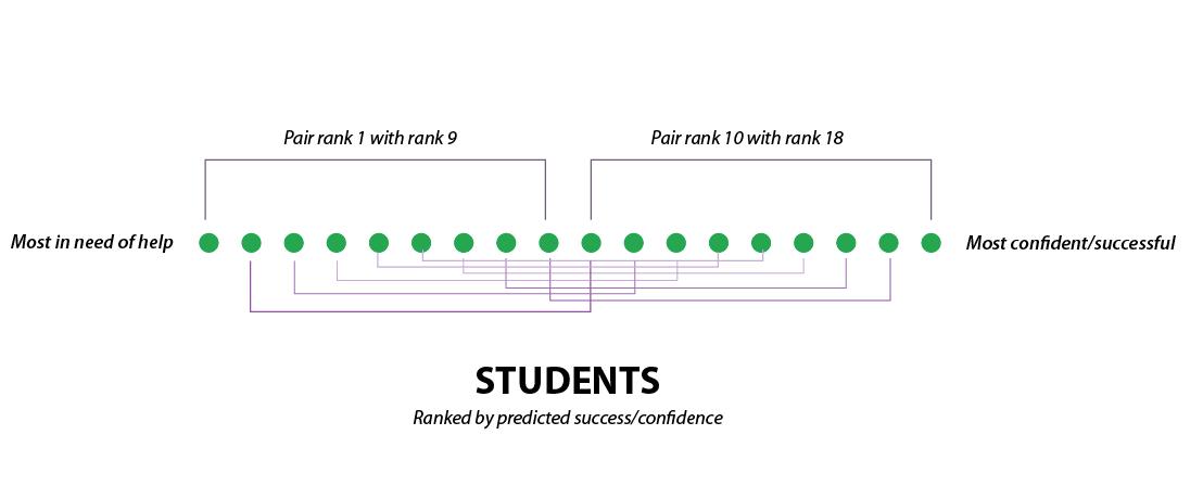 student-ranking-pair-chart