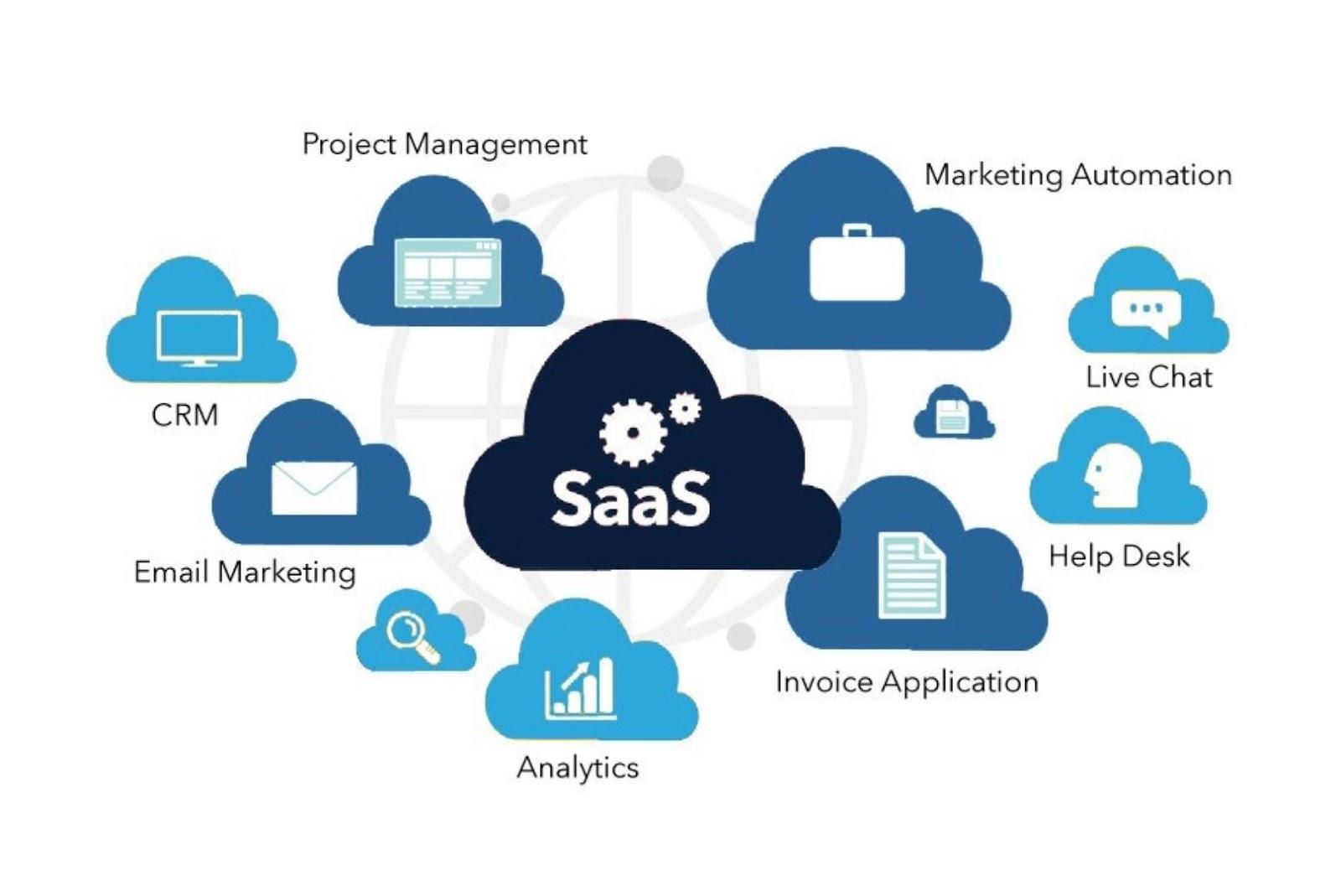 Saas application security