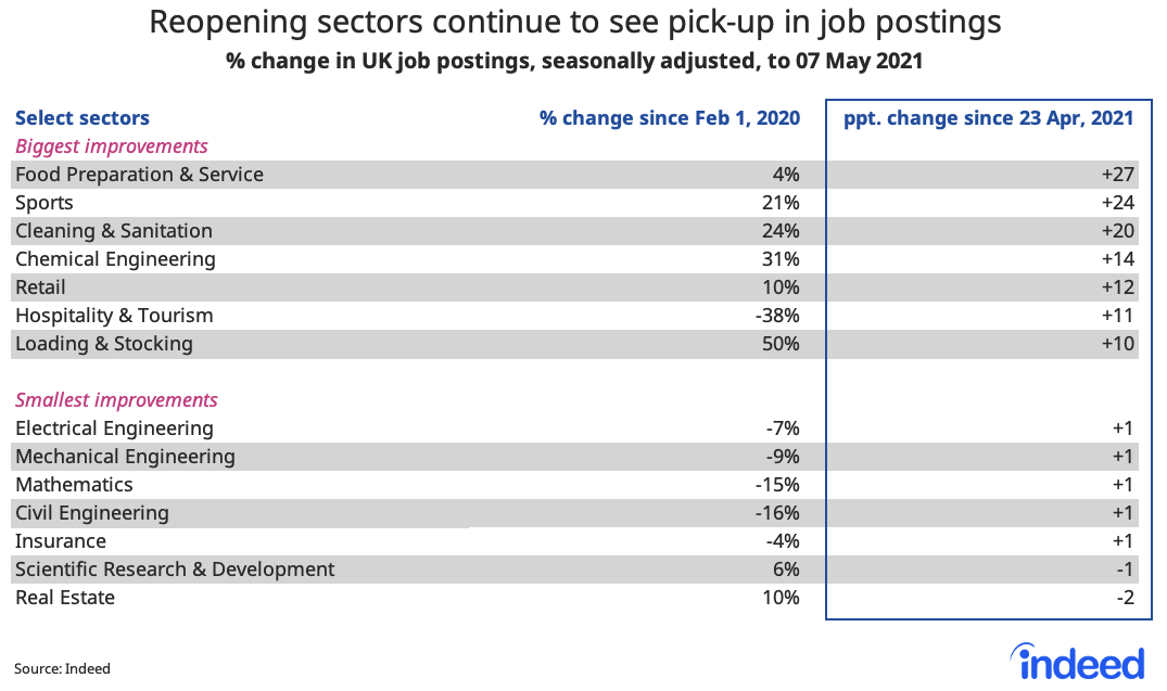 Table showing reopening sectors continue to see pick up in job postings