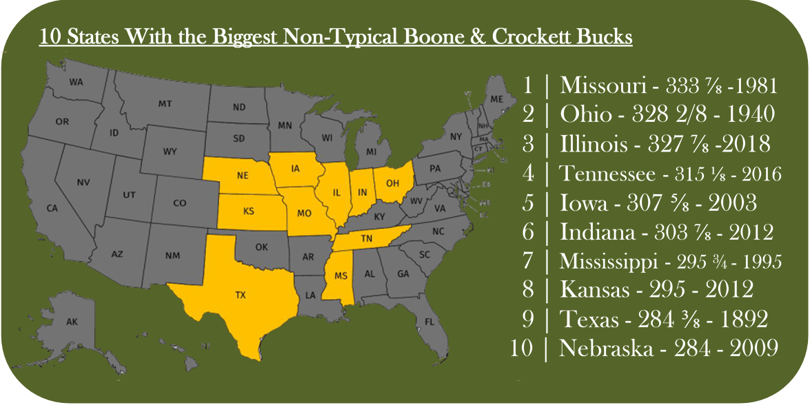 top 10 states with the biggest non-typical boone and crockett.