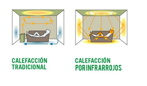 diferencia-calefaccion-tradicional-infrarrojos