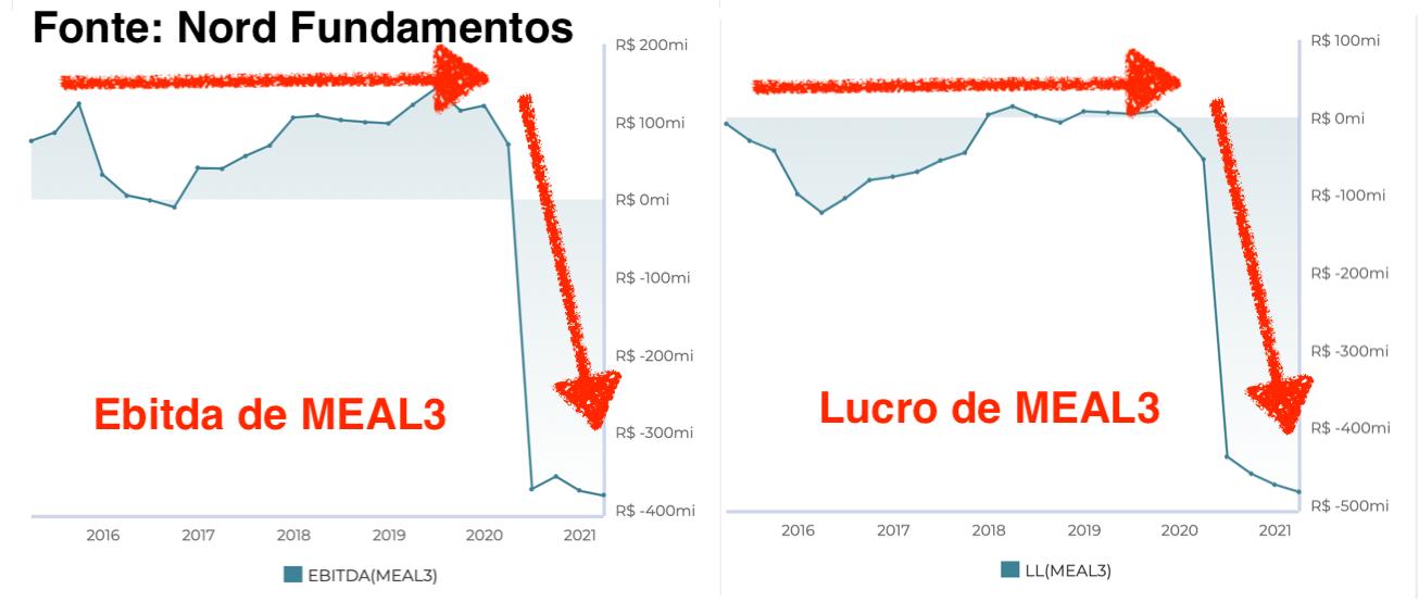 Gráficos: à esquerda – Ebitda de MEAL3; à direita – lucro de MEAL3.