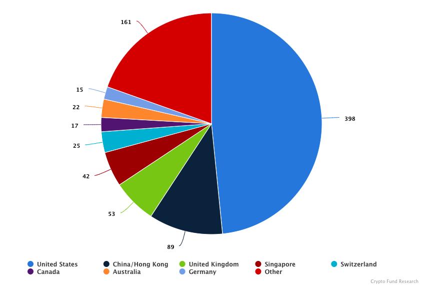 Распределение криптофондов по странам