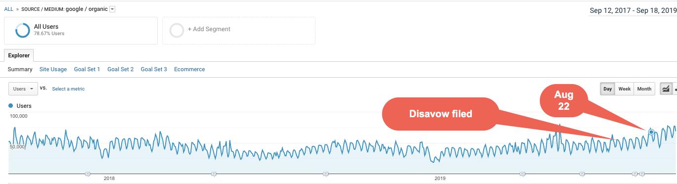график роста трафика после отклонения токсичных ссылок