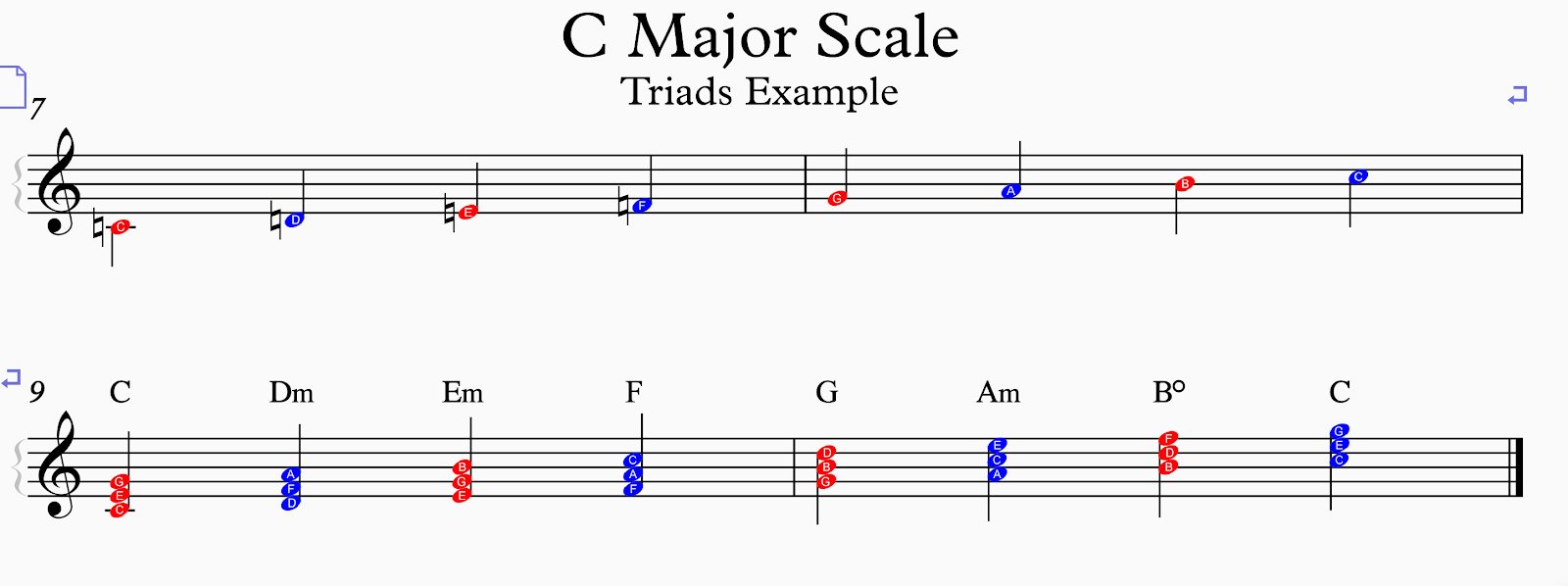 C Major Scale Polychord