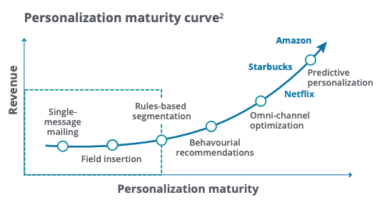 the curve shows that revenue increases as companies move from basic personalization to hyper-personalization
