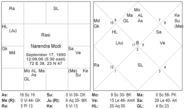 Saturn in 11th house in vedic astrology compatibility