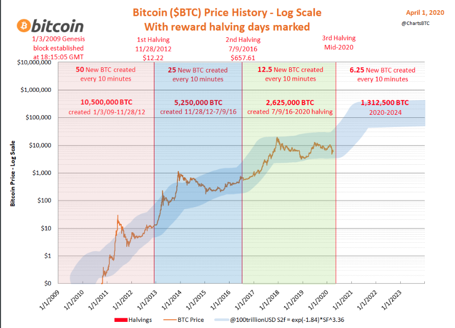 Bitcoin price in relation to your halving events. Source: ChartsBTC