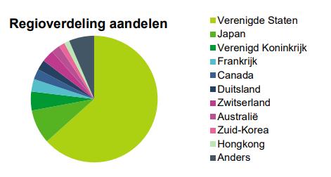 Regioverdeling aandelen BND Duurzaam Wereld Indexfonds-A