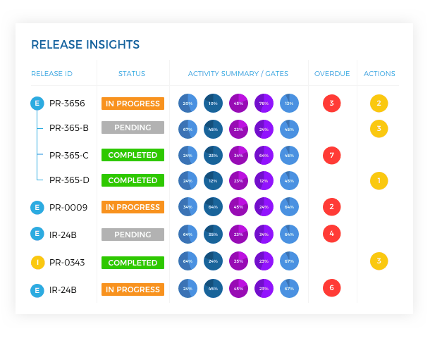 Release Insights