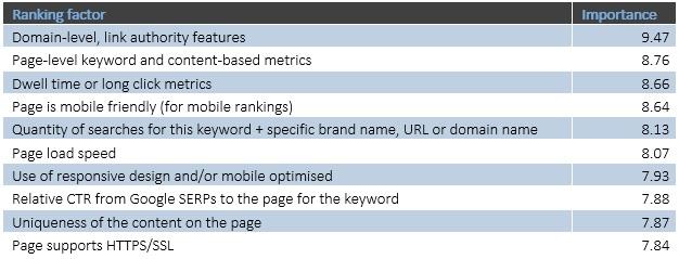 Наиболее важные факторы ранжирования Google, факторы, чье влияние доказано и подтверждено официально