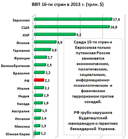 Валовый внутренний продукт (ВВП) первых 16-ти стран мира в 2013 году
